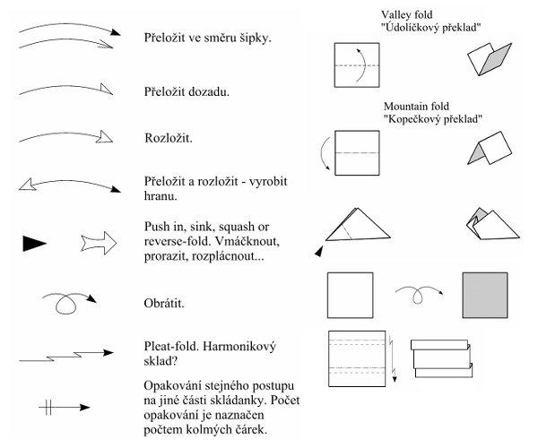 základní přehled origami symbolů